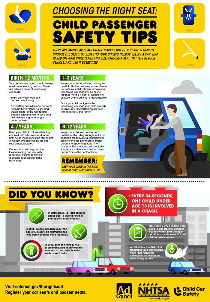 NHTSA-2014-CPSWeek-Infographic